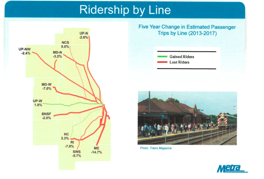 What's up - or down - with Metra ridership? - Chicago
